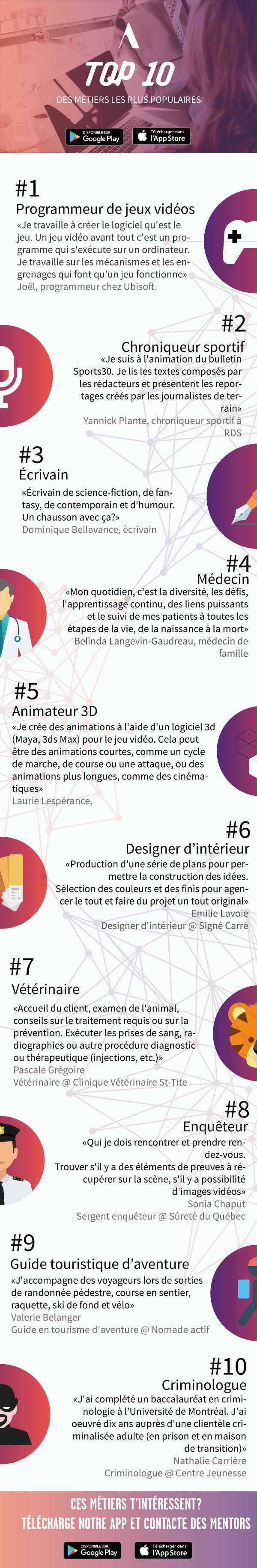 Une infographie présentant les métiers et mentors les plus aimés sur Academos, l'application pour trouver le métier de tes rêves.